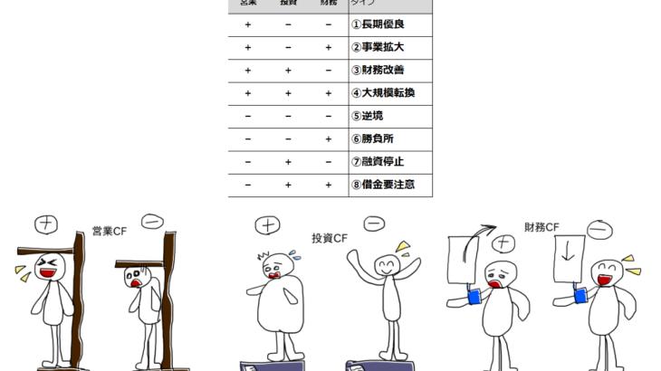 決算書をみる上で重要ポイント! キャッシュフローで簡単に判断できる会社の8タイプ分析~身体測定を例に~