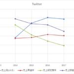 2017年度は黒字転換!Twitterの収益性改善の要因を考える
