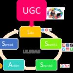 ウルサス(ULSSAS) とは?UGCを利用して購買までつなぐデジタルマーケティング